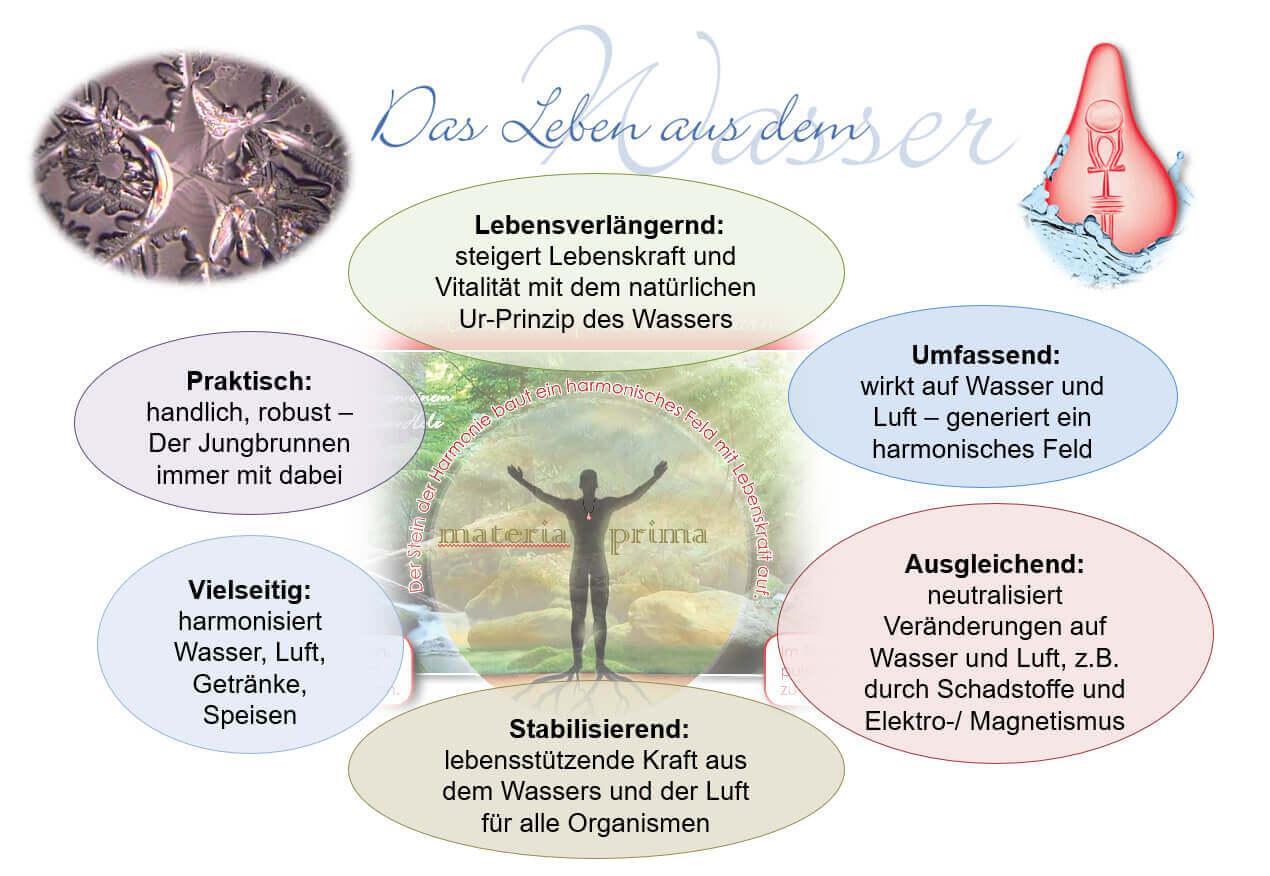 Infografik Merkmale Quantenstein